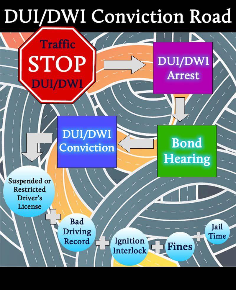 DUI Conviction Road